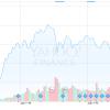 【VWO】【EEM】【1582】比較 新興国株式向けETF3つを比較してみた