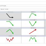 無料の株式スクリーニング(チャート形状スクリーニング)