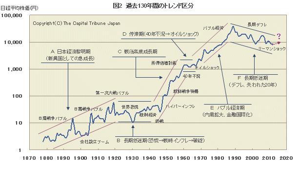 nikkei130-2