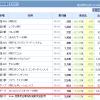 【バイオ株】オンコリスバイオファーマ(4588)安くて良いかな??