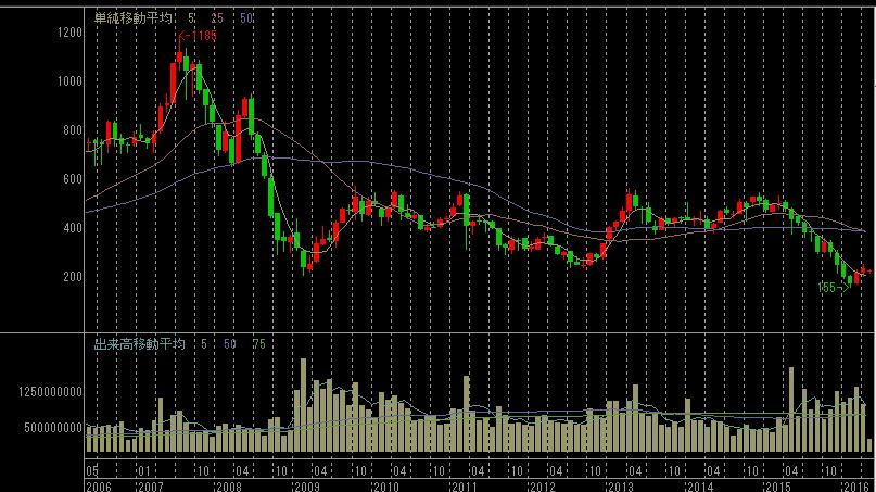 toshiba-chart