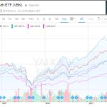 【VBR】米国小型株ETF(バリュー、グロース)【VBK】他、色々と比較してみる