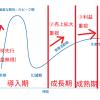 事業ライフサイクルとハイプ・サイクルから、投資戦略について考える