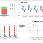 ファンダメンタル分析のデータ確認(スプレッドシート続き)