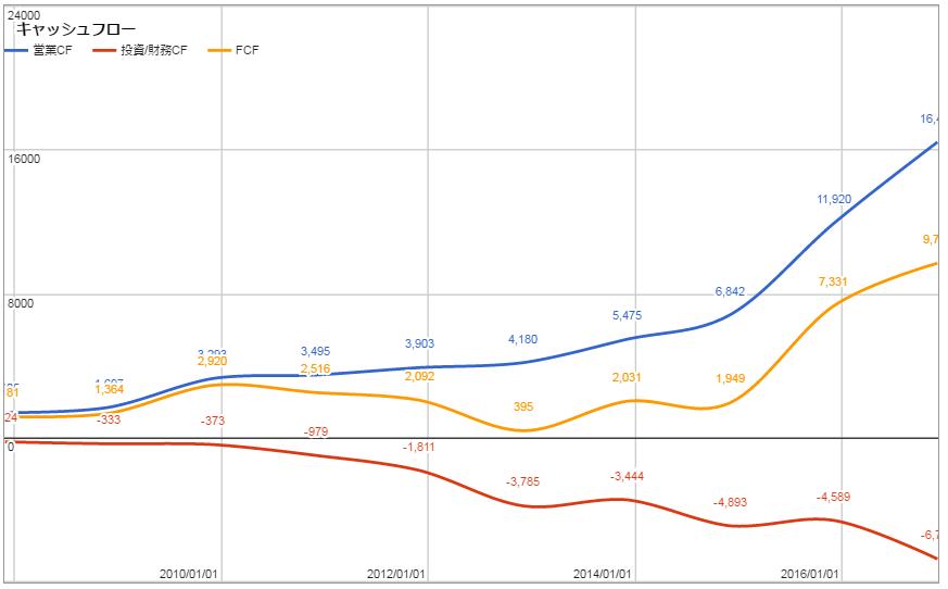 アマゾン 株価 リアルタイム AMZN:NASDAQ GS 株価 -