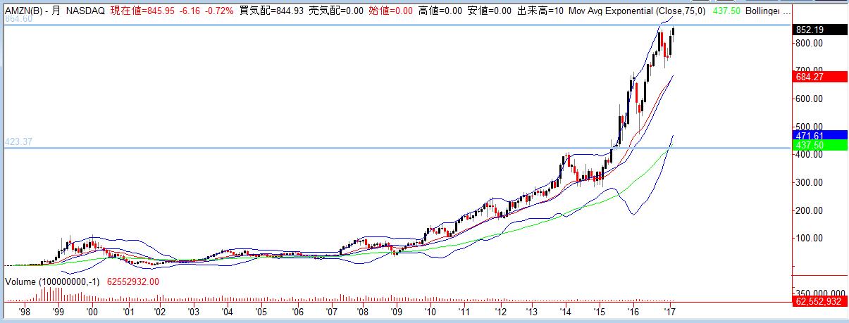 アマゾン 株価 リアルタイム Amazon com【AMZN】株価チャート