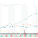 【PFF】米国優先株式ETFは利回り5%超えのインカムゲイン専門ETF