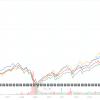 【米国投資】ダウ30種、S&P500における対象銘柄の選定条件とか