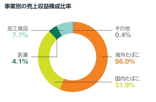 日本 たばこ 産業 株