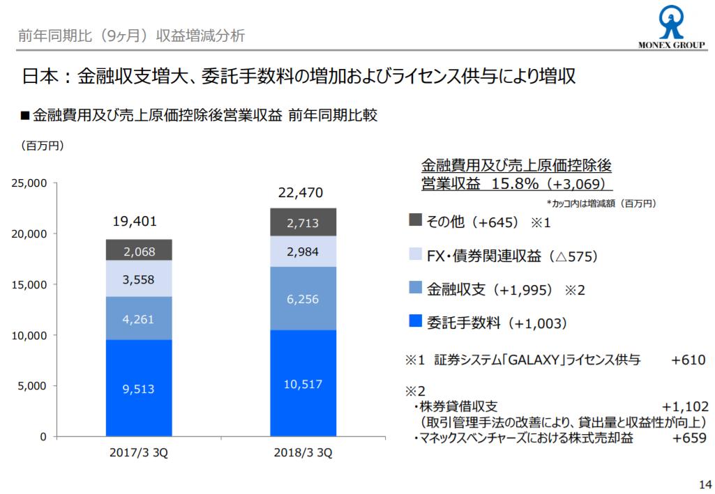 マネックス証券が株式投資で貯めたポイントを仮想通貨に交換する新サービスを発表│BTC,XRP,ETHが対象に-日本経済新聞