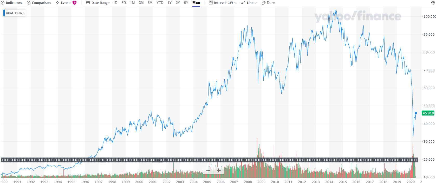 株価 の エクソン モービル 減配間近のエクソンモービルが株価高騰!気をつけるべきポイントは?