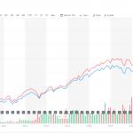 【高配当株】景気後退局面で受け取り配当金は約30%減少すると覚えておく(米国株)