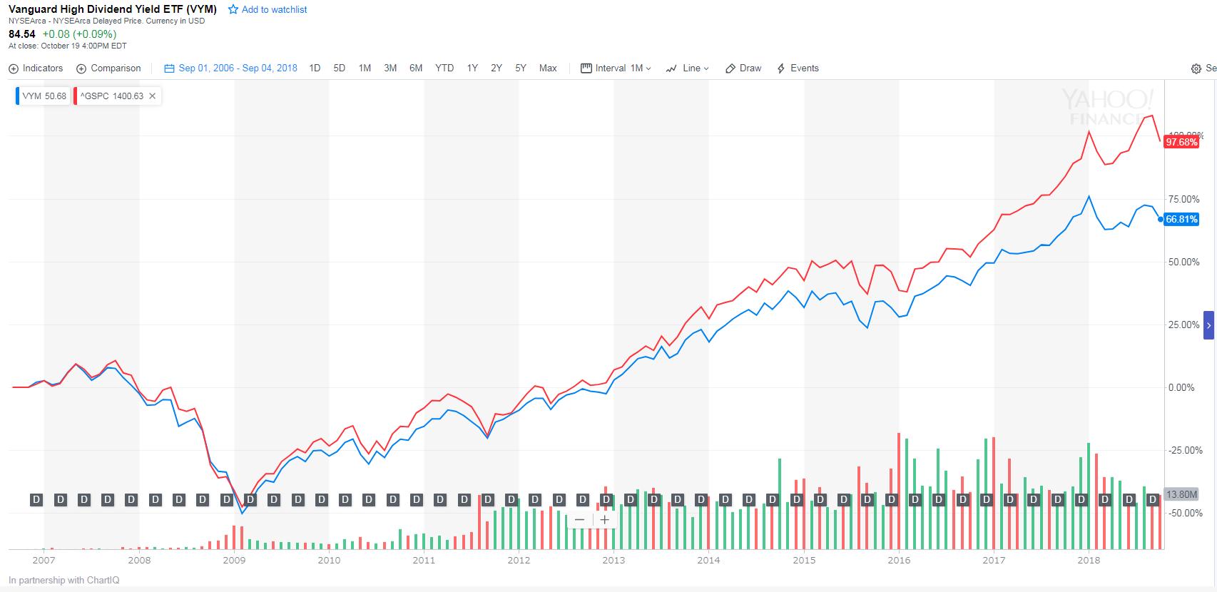 VYM、HDV、SPYDの比較。米国・高配当ETFはVYMが ...