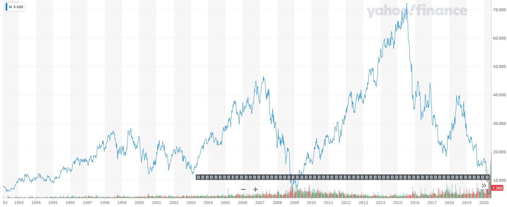 利回り 配当 ランキング 株 米国
